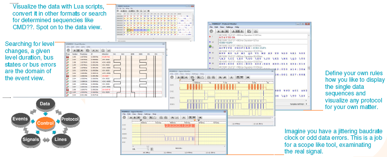 Serial connectivity Analyzers and developing SW